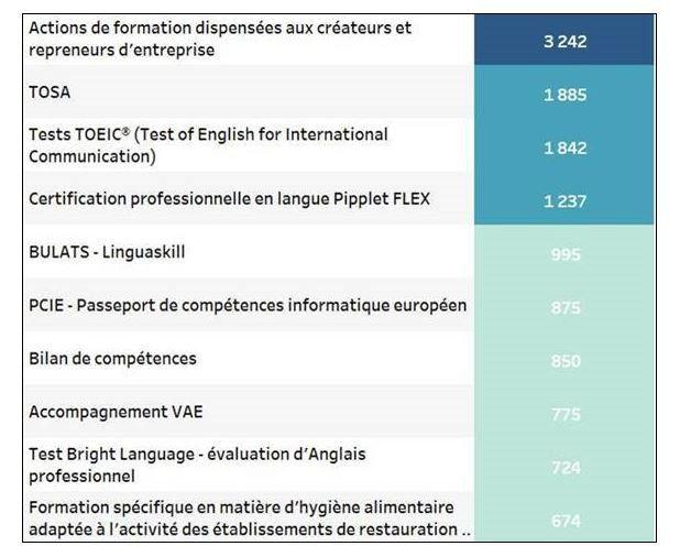 Top 10 des formations à distance validées entre le 12mars et aujourd'hui (volume de dossiers, 70% des inscriptions)
