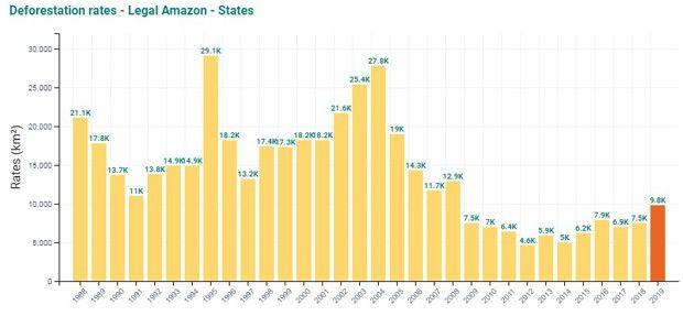 Le taux de déforestation par année, de 1988 à 2019, calculé par l'INPE.