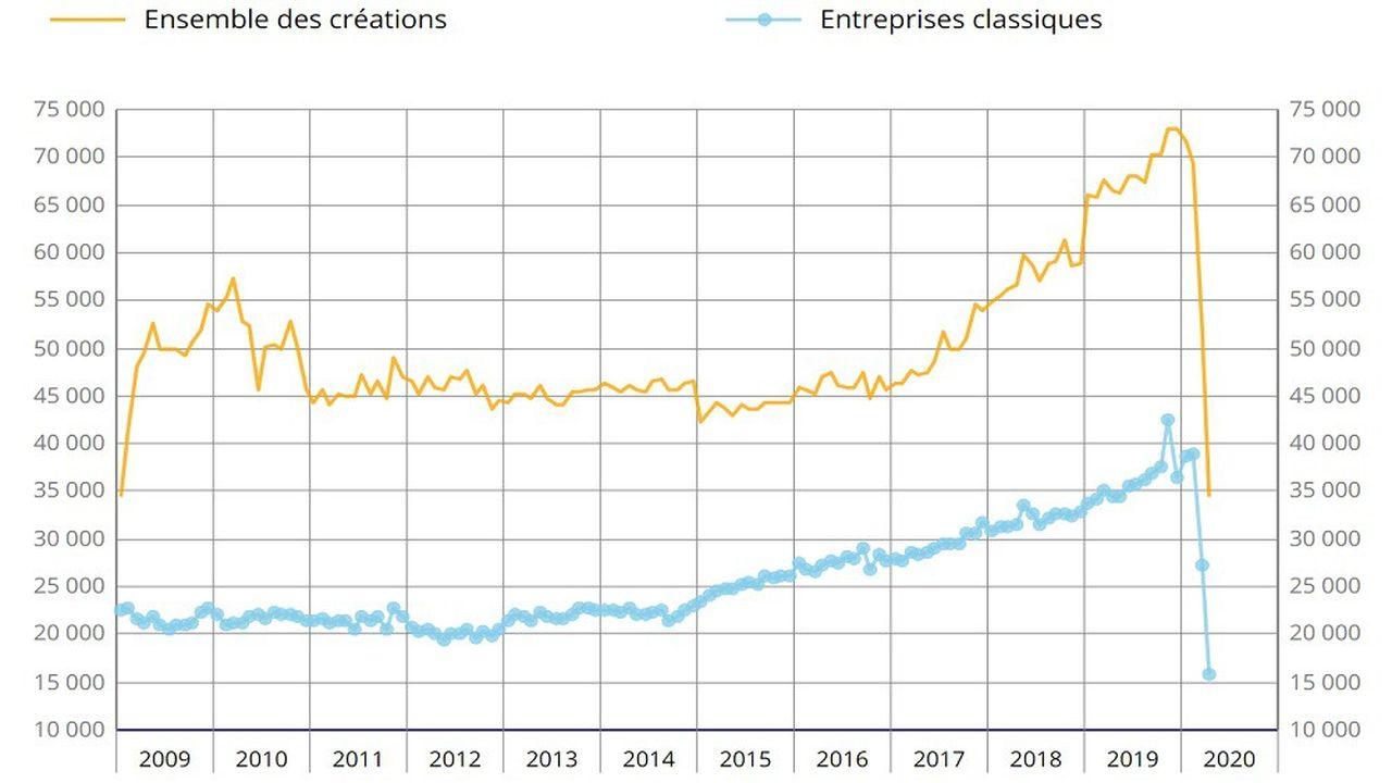 Les chiffres mensuels de la création d'entreprises montrent le décrochage brutal du confinement en mars-avril2020.