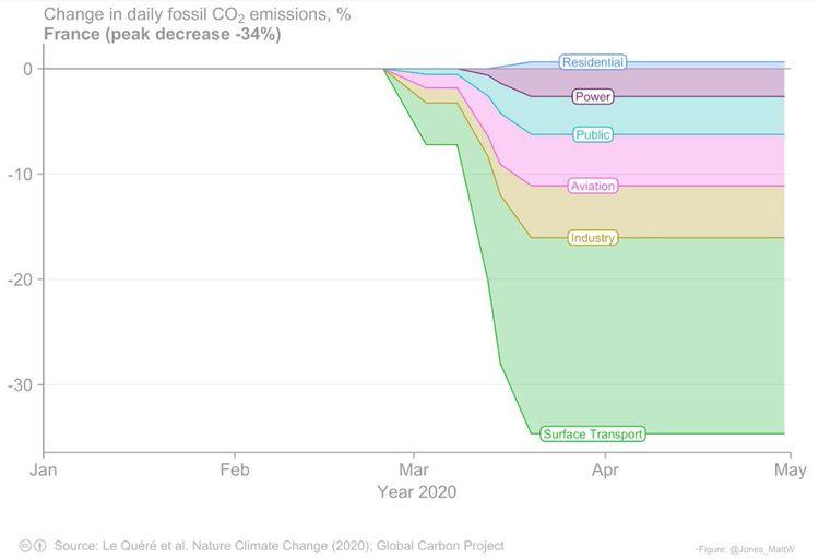 La baisse quotidienne d'émissions de CO2 en France durant le confinement.