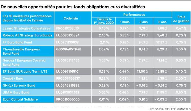 Fonds obligataires: le Covid-19 affole les rendements 1