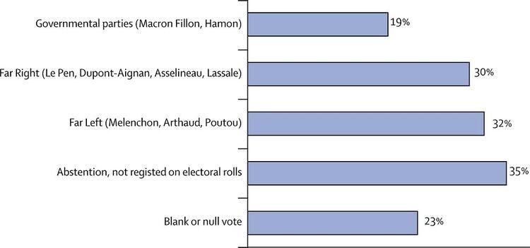 Les résultats du sondage en ligne classé en fonction des croyances politiques des répondants.