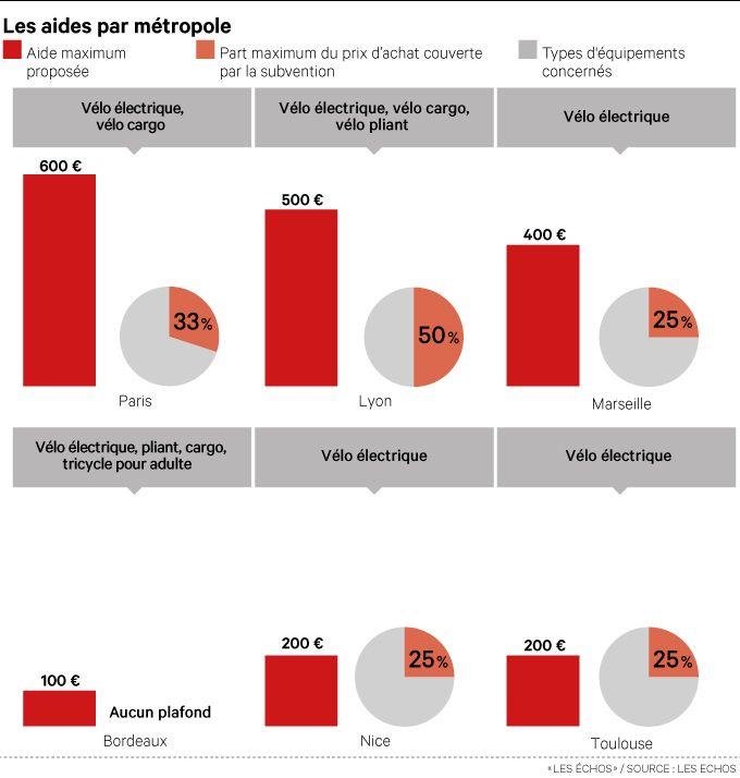 Les-aides-par-métropole - Graph 2