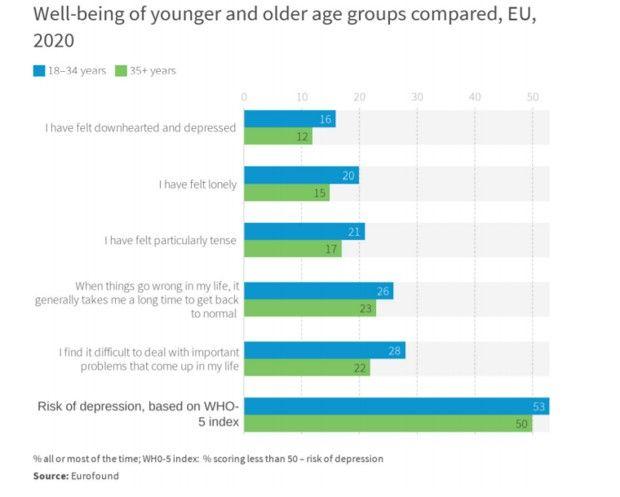 Les jeunes européens sont plus déprimés que leurs aînés