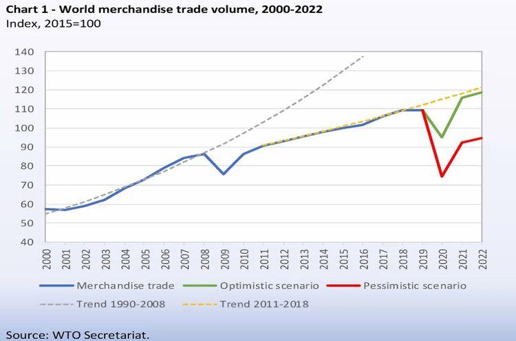 La tendance du commerce mondial.