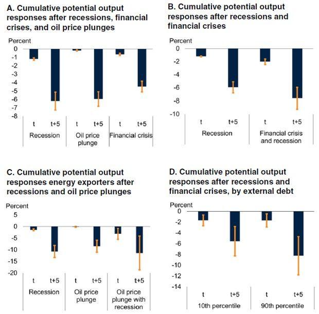 Les différents scénarios d'un recul de la production potentielle
