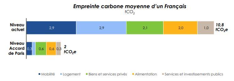 Empreinte carbone moyenne d'un Français