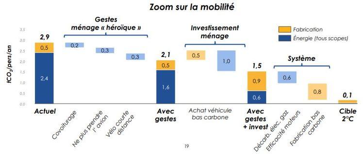 Zoom sur la mobilité - empreinte carbone des Français