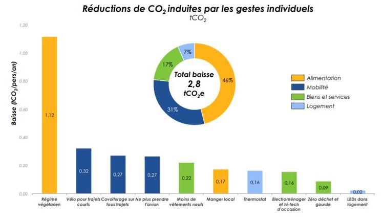 Réduction de CO2 induites par les gestes individuels