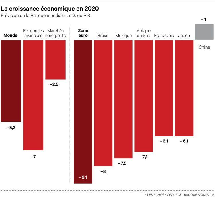 La zone euro, première victime de la crise mondiale cette année - Championnat d'Europe 2020