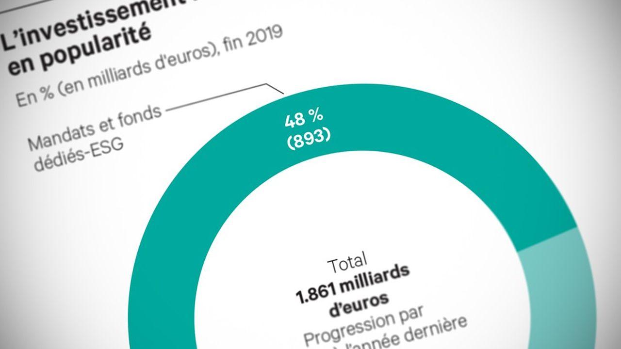La gestion responsable continue de gagner des parts de marché en France.