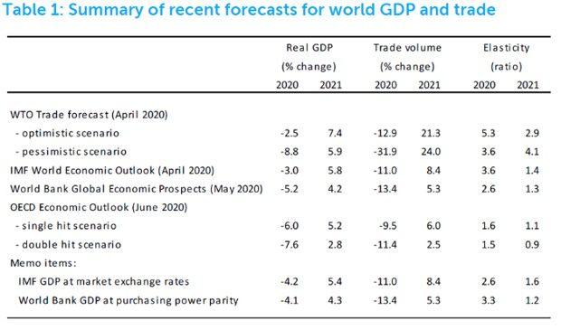 Les dernières prévisions de croissance du commerce international