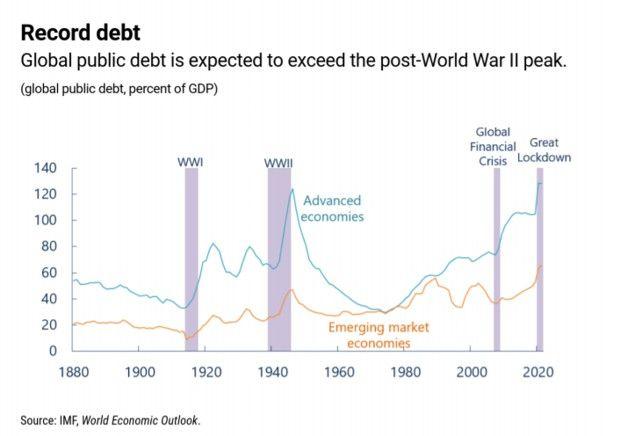 L'endettement public à un niveau record