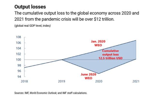 Le Covid 19 amputerait le PIB mondial de 12.500milliards de dollars sur 2 ans