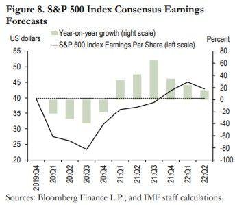 Les prévisions de bénéfices des entreprises américaines de l'indice S & P500