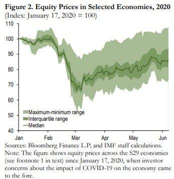 Les places boursières internationales ont récupéré une grande partie de leurs pertes