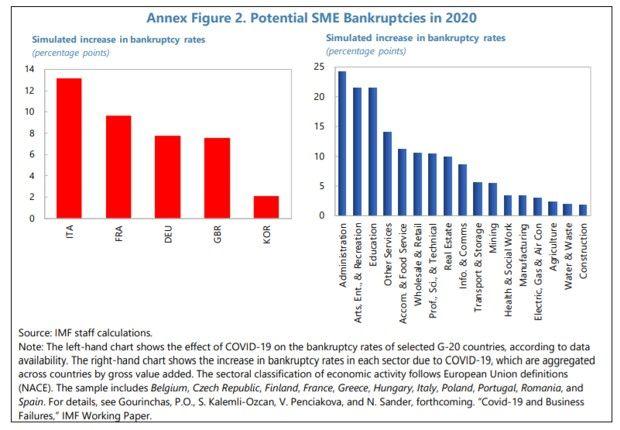Les perspectives de défaut de paiement des PME sont importantes en Italie et en France