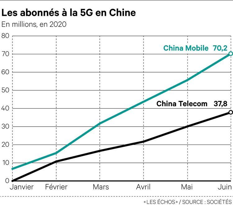 La Chine dépasse la barre des 100 millions d'abonnés 5G
