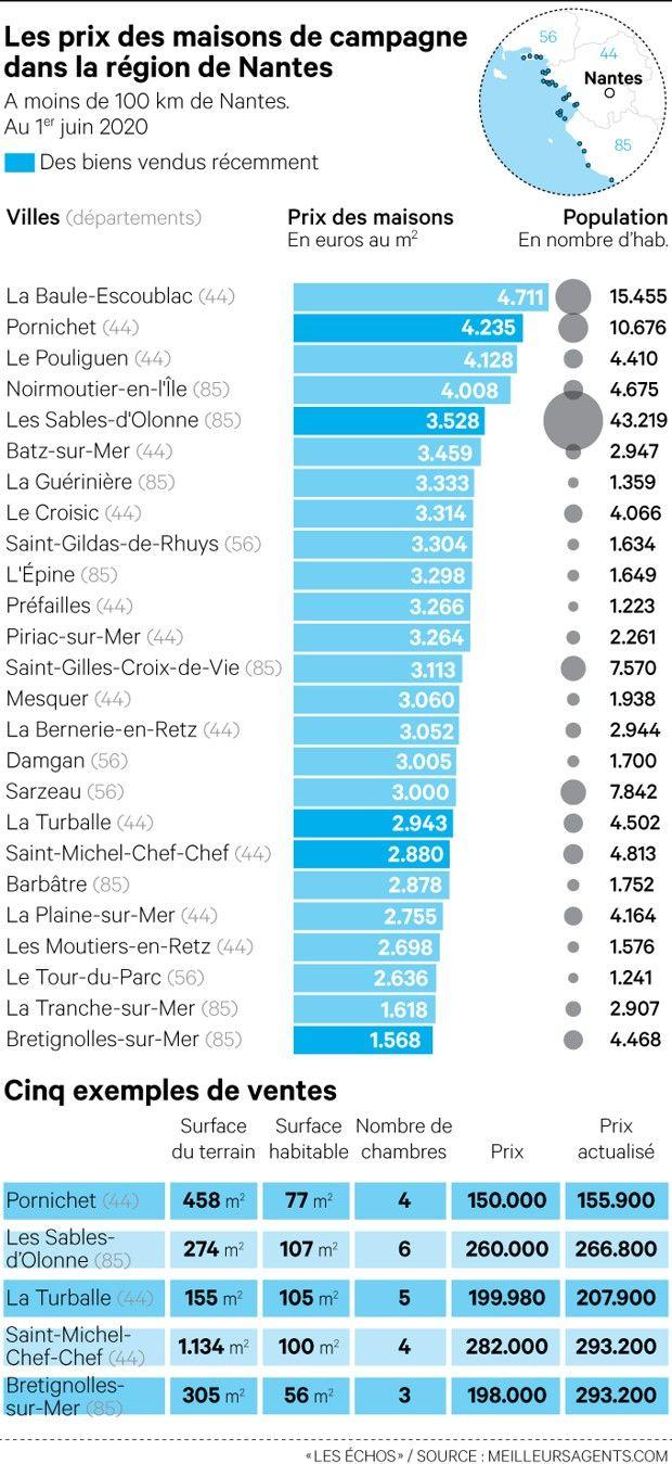 Les prix des maisons de campagne dans la région de Nantes