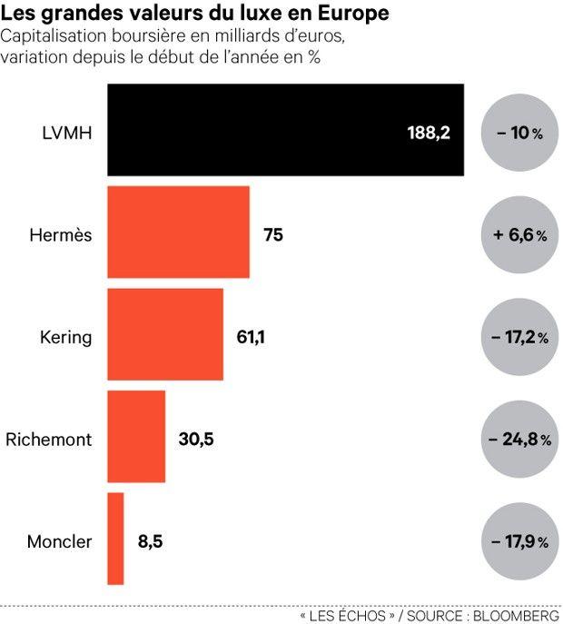 Luxe/Bourse : Un bon attelage