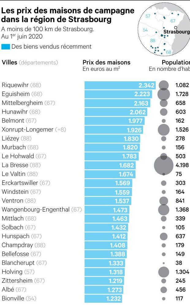 Les prix des maisons de campagne dans la région de Strasbourg