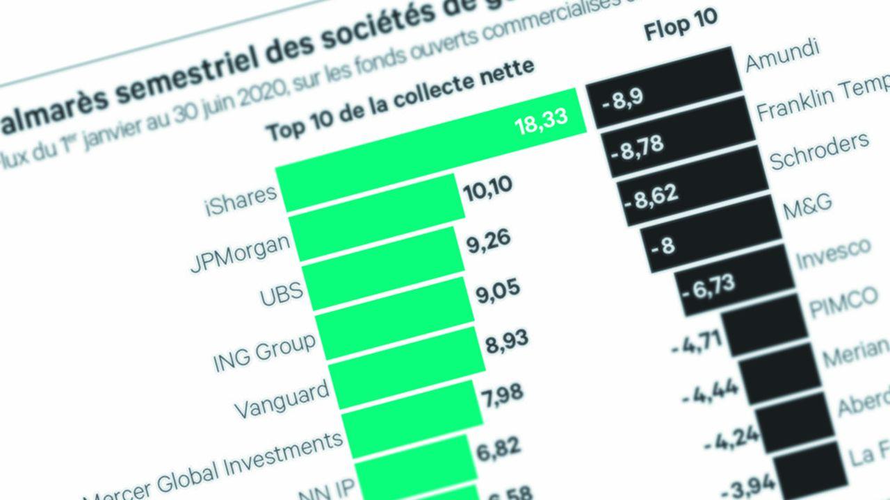 Les gestionnaires d'actifs français ont enregistré d'importantes décollectes au premier semestre.