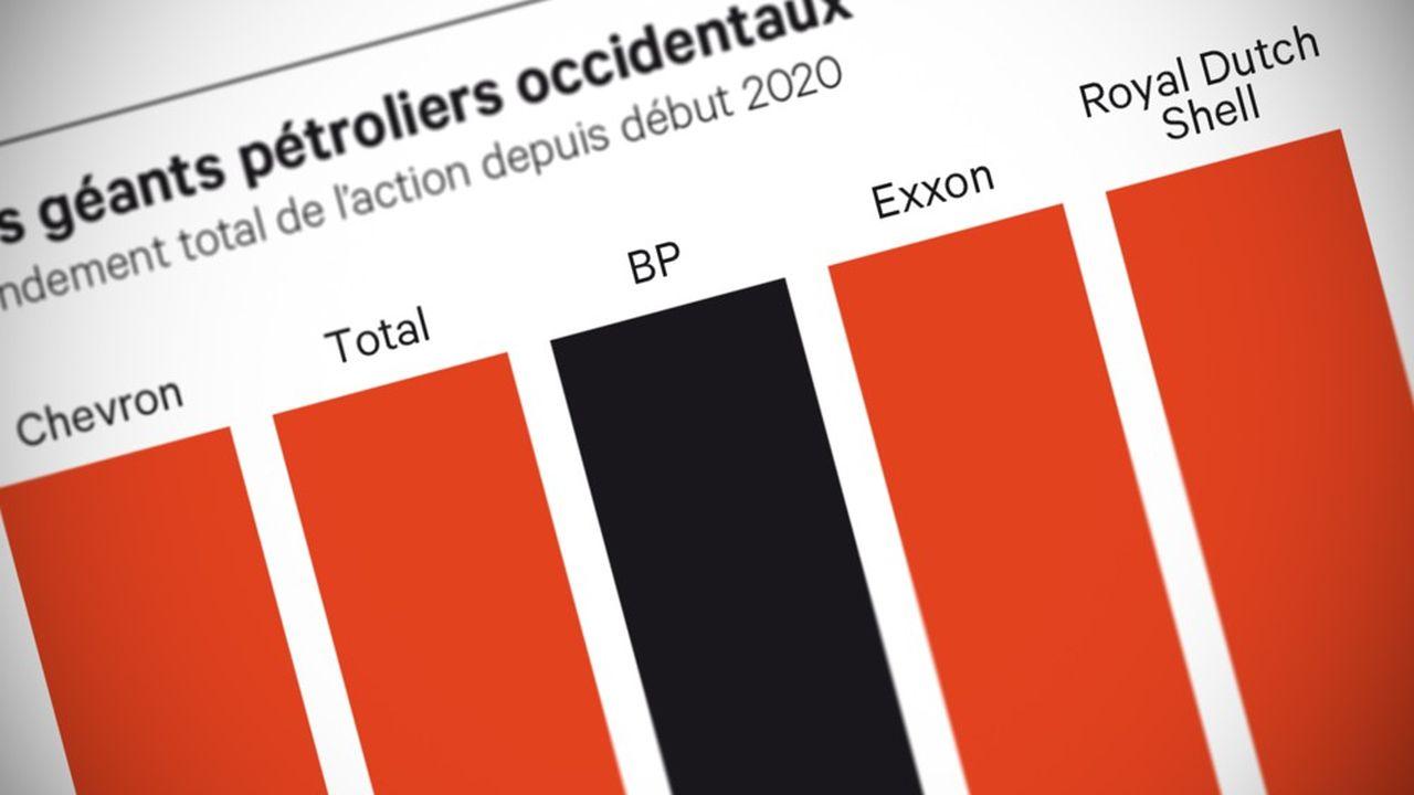 BP qui prend le virage vers les renouvelables n'a pas été sanctionné par les marchés malgré la baisse de son dividende