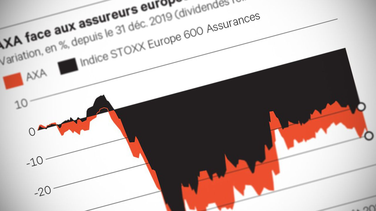 L'abandon de la cession d'Axa Life Europe à Cinven tombe mal pour Axa