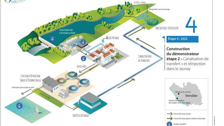 La Belgique et l'Espagne testent la réutilisation des eaux usées pour recharger des nappes souterraines, le sol assurant une filtration naturelle complémentaire. Dans le projet Jourdain, qui recharge des eaux de surface, pour une filtration naturelle minimale l'eau traverse une zone végétalisée juste avant d'arriver au barrage du Jaunay.