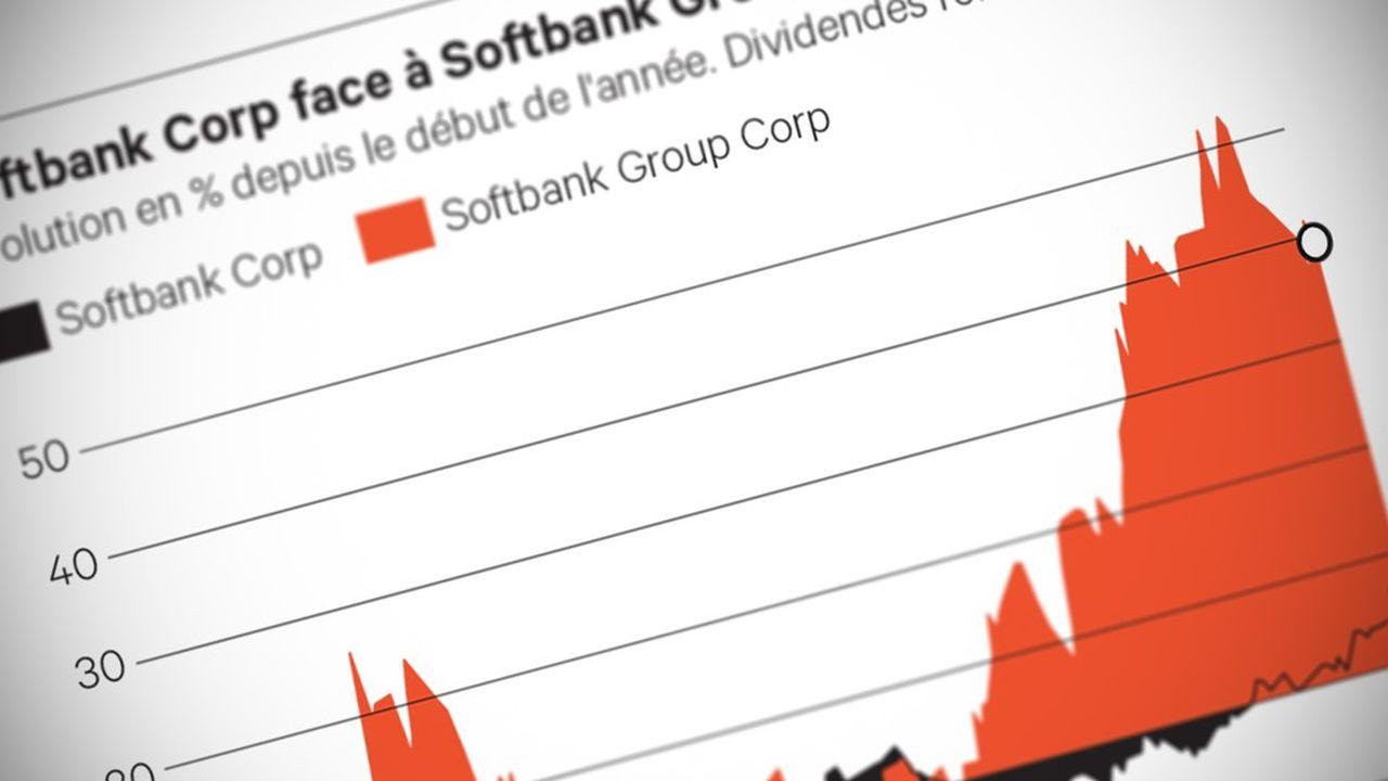 Double (Softbank_Corp)