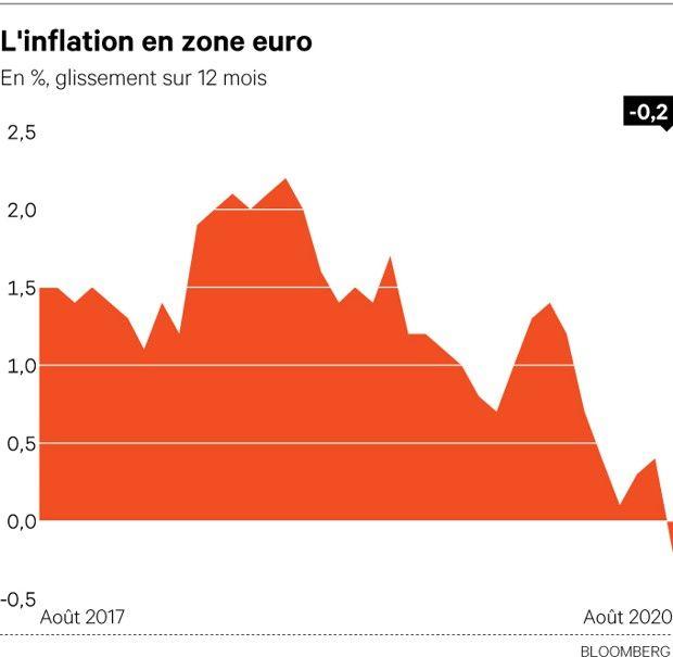 L'inflation a chuté en août à son plus bas niveau depuis 2016.