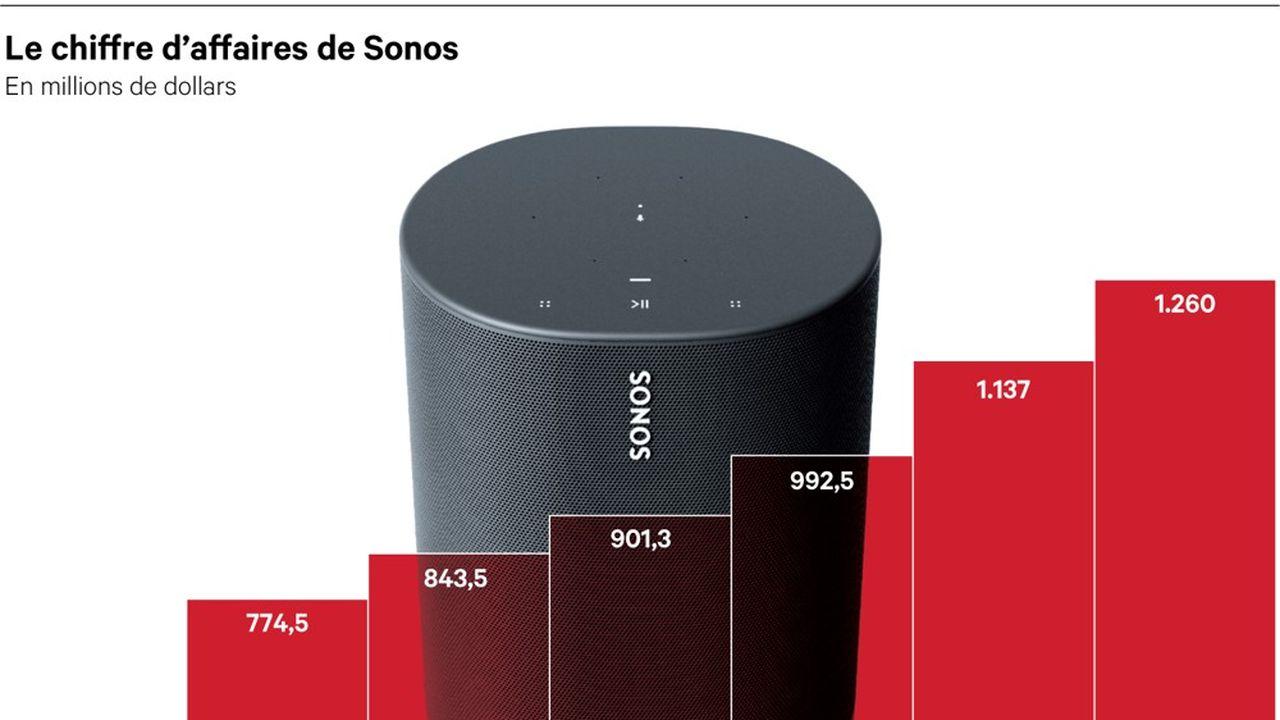 L'évolution du chiffre d'affaires de Sonos