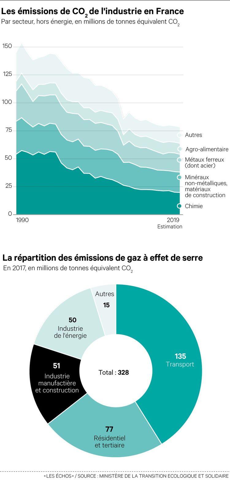 La désindustrialisation a contribué au recul des émissions de CO2. Il ne faut pas qu'une réindustrialisation provoque l'effet inverse.