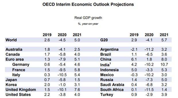 Grâce aux politiques publiques l'économie mondiale a évité le pire selon l'OCDE