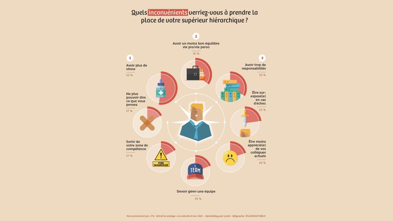 Ne se prononcent pas: 2% - Extrait du sondage «Les salariés et leur chef» - OpinonWay pour Lumio - Infographie: Eclairage Public