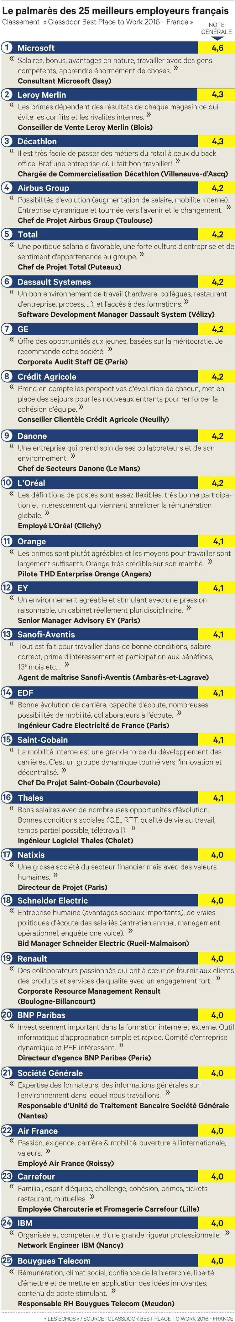 Quels sont les meilleurs employeurs français ?