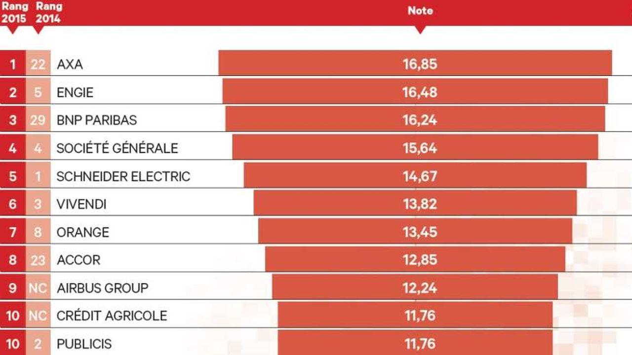 Le Top 10 des entreprises les plus numériques du CAC 40, selon le classement eCAC40.