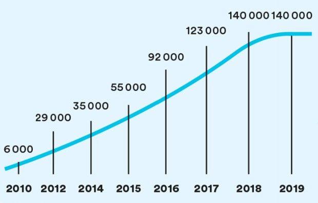 L'évolution du nombre de contrats signés depuis le lancement du service civique en 2010.