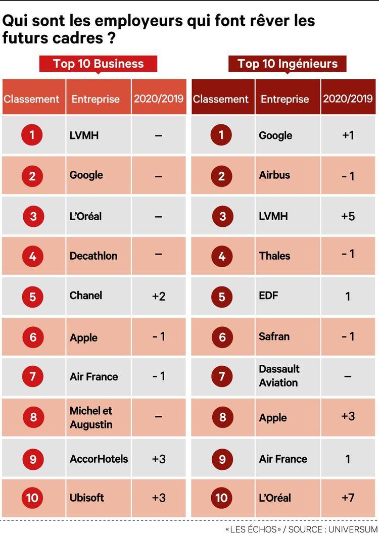 Dans le palmarès d'Universum, qui recense les 130 entreprises préférées des cadres business et ingénieurs, les grands noms français et les GAFAM trustent le haut du classement.