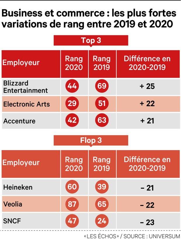 Dans le classement d'Universum, certaines entreprises montent en flèche, tandis que d'autres décrochent.
