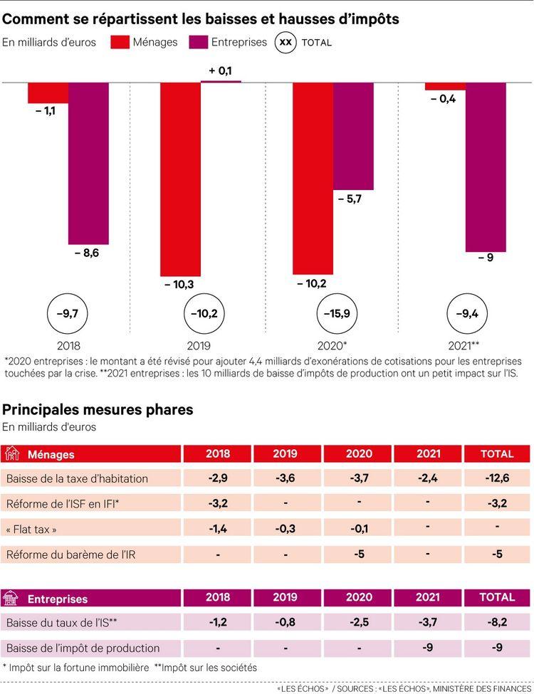 Budget 2021 : Quels sont les perdants et gagnants des ministères ?