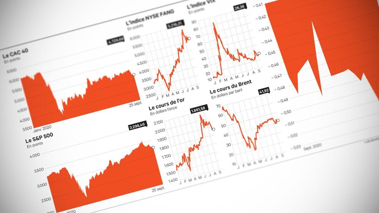 Après l'euphorie estivale, les marchés ont vécu une rentrée des plus moroses.