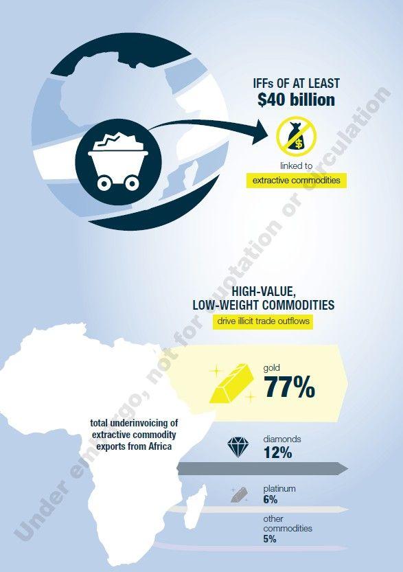 Le secteur des mines d'or est particulièrement sujet à des fuites illicites de capitaux