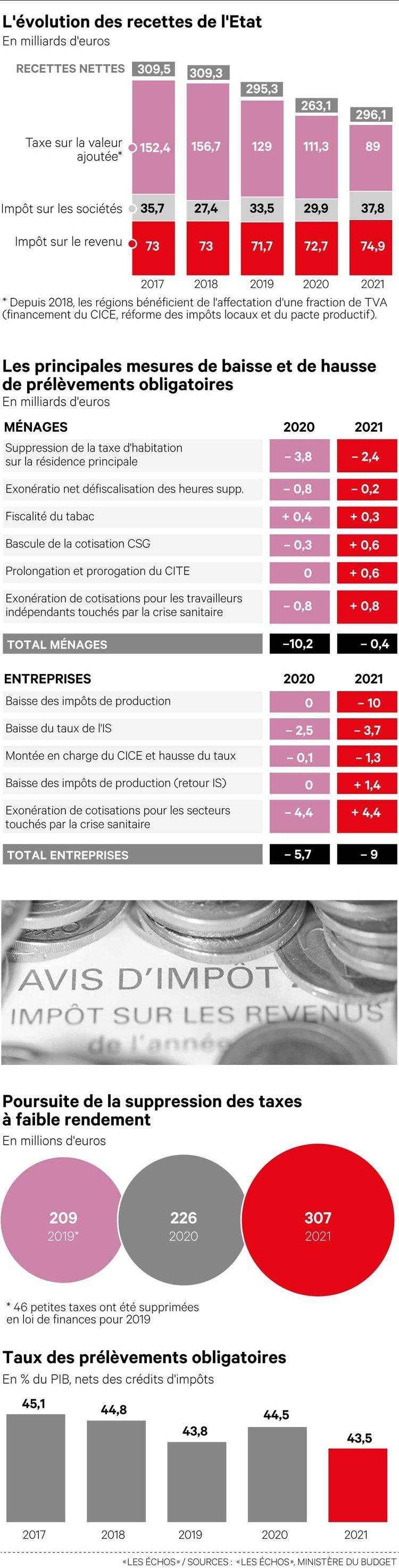 Projet De Loi De Finances 2022 Calendrier Budget 2021 : Bercy fait le pari de la baisse des impôts des