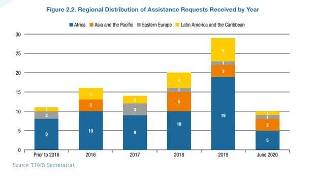 Evolution des programmes d'assistance des inspecteurs des impôts par année