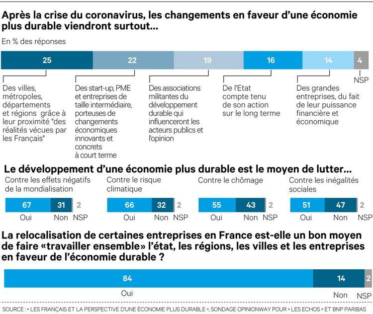 L'opinion des Français sur le développement d'une économie durable.