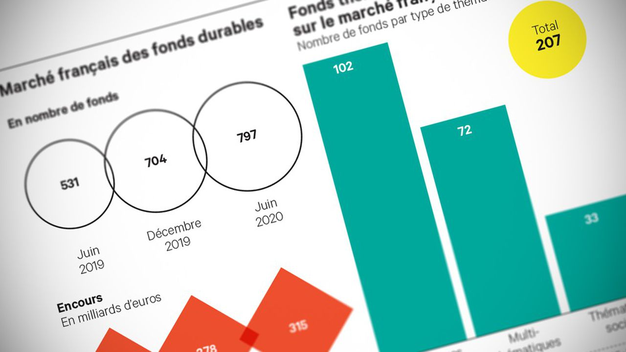 Les fonds thématiques représentent un quart des encours des 800 produits suivis par Novethic. Mais au premier semestre 2020, leur part dans la collecte était nettement supérieure: de l'ordre de 40%.