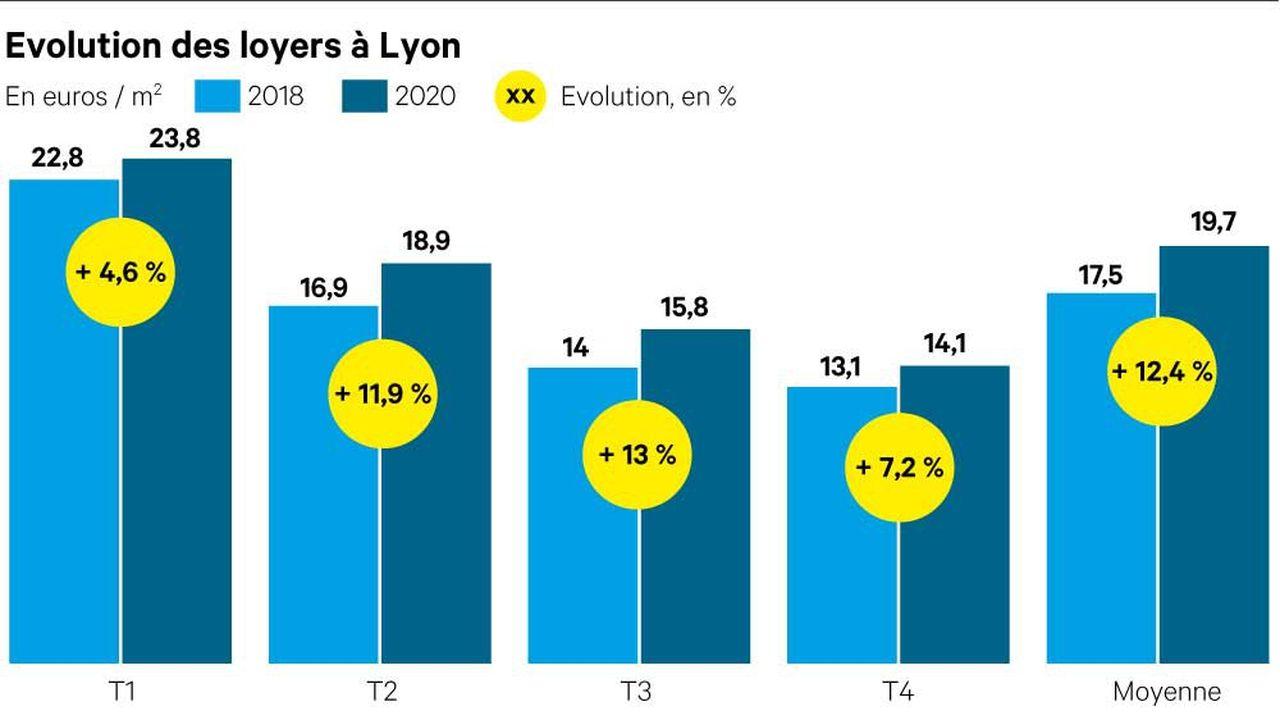 D'après PriceHubble, toute typologie confondue, les loyers de l'agglomération lyonnaise ont connu une augmentation significative de 12,4 % entre 2018 et 2020.