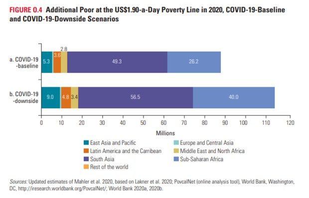 Répartition par grandes zones géographiques de l'augmentation de l'extrême pauvreté en 2020