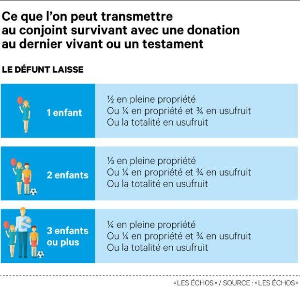 Succession : les atouts et pièges de la donation au dernier vivant 1